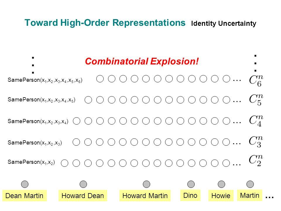 Dean MartinHoward DeanHoward Martin Dino Howie Martin SamePerson(x 1,x 2 ) … SamePerson(x 1,x 2,x 3 ) … … Toward High-Order Representations Identity Uncertainty SamePerson(x 1,x 2,x 3,x 4 ) SamePerson(x 1,x 2,x 3,x 4,x 5 ) SamePerson(x 1,x 2,x 3,x 4,x 5,x 6 ) … … …............