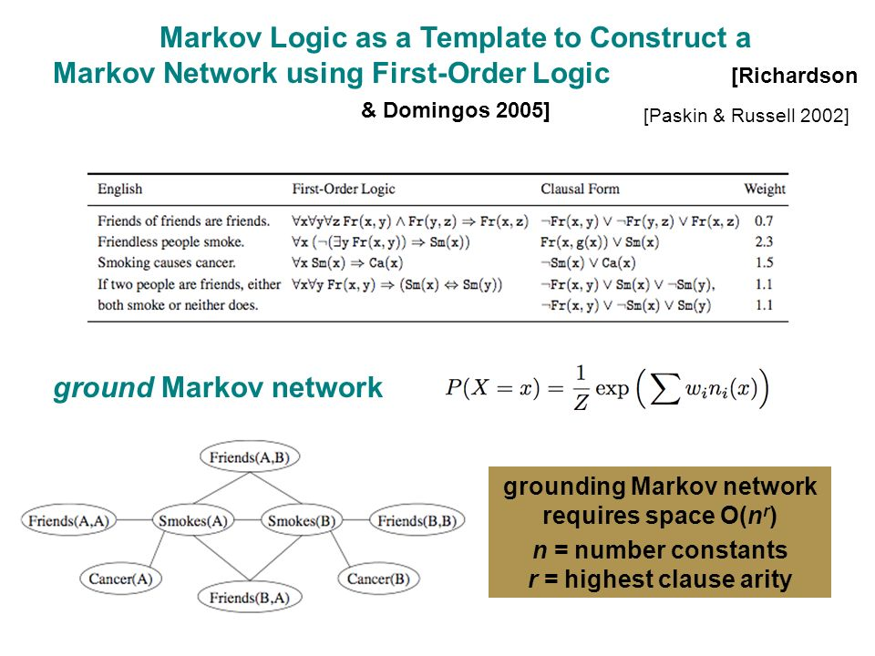 ground Markov network Markov Logic as a Template to Construct a Markov Network using First-Order Logic [Richardson & Domingos 2005] grounding Markov network requires space O(n r ) n = number constants r = highest clause arity [Paskin & Russell 2002]