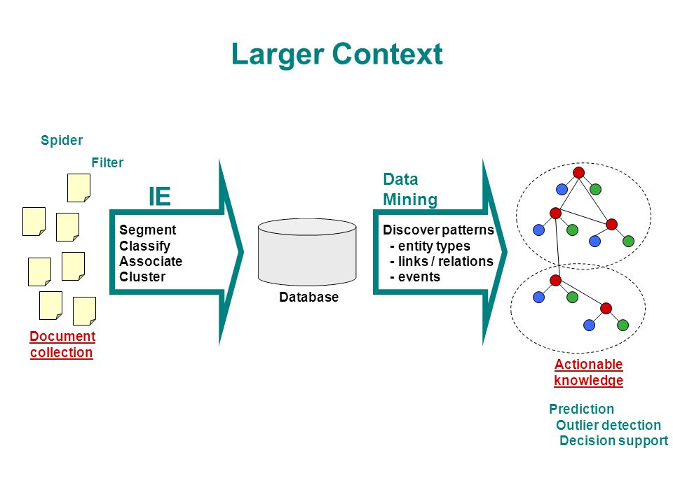 Larger Context Segment Classify Associate Cluster Filter Prediction Outlier detection Decision support IE Document collection Database Discover patterns - entity types - links / relations - events Data Mining Spider Actionable knowledge