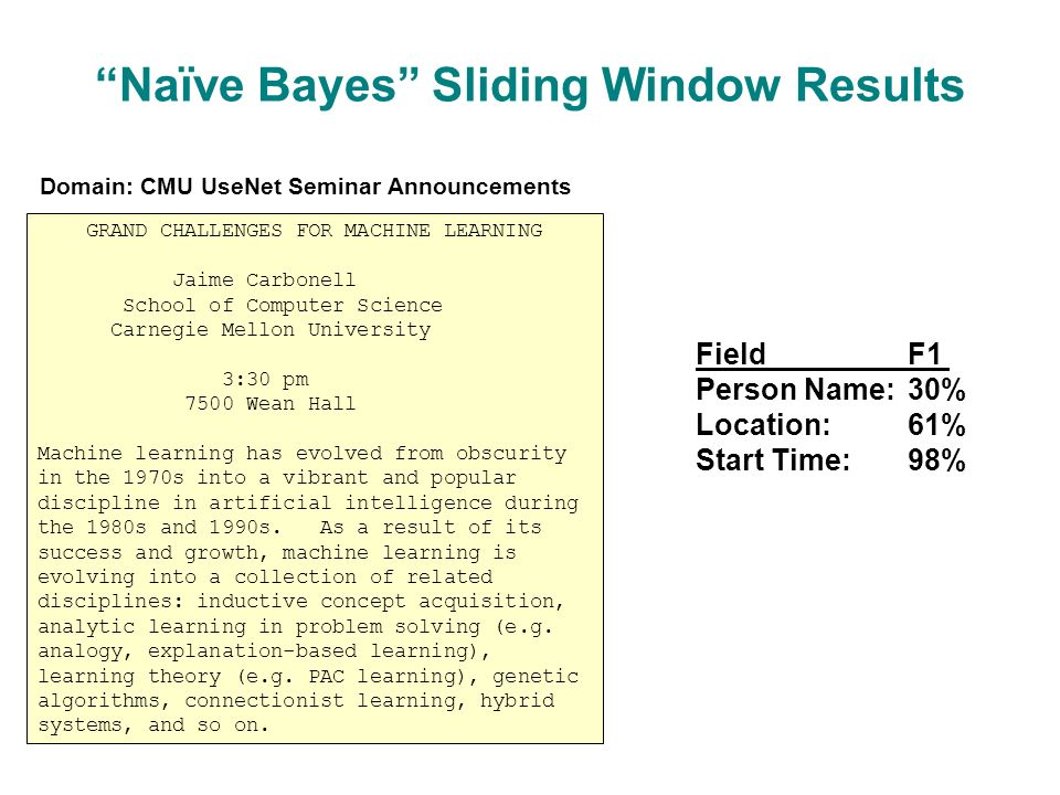 Naïve Bayes Sliding Window Results GRAND CHALLENGES FOR MACHINE LEARNING Jaime Carbonell School of Computer Science Carnegie Mellon University 3:30 pm 7500 Wean Hall Machine learning has evolved from obscurity in the 1970s into a vibrant and popular discipline in artificial intelligence during the 1980s and 1990s.
