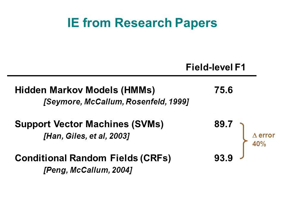 IE from Research Papers Field-level F1 Hidden Markov Models (HMMs)75.6 [Seymore, McCallum, Rosenfeld, 1999] Support Vector Machines (SVMs)89.7 [Han, Giles, et al, 2003] Conditional Random Fields (CRFs)93.9 [Peng, McCallum, 2004]  error 40%