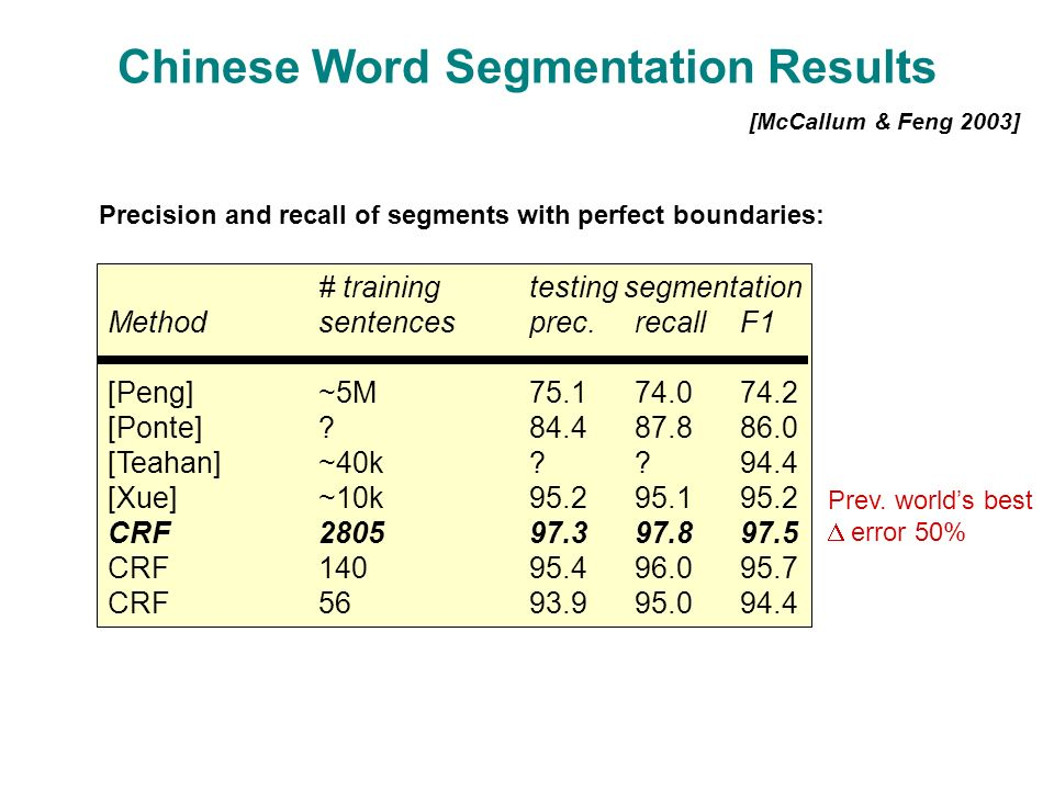 Chinese Word Segmentation Results [McCallum & Feng 2003] Precision and recall of segments with perfect boundaries: # trainingtesting segmentation Methodsentencesprec.recallF1 [Peng]~5M75.174.074.2 [Ponte] 84.487.886.0 [Teahan]~40k 94.4 [Xue]~10k95.295.195.2 CRF280597.397.897.5 CRF14095.496.095.7 CRF5693.995.094.4 Prev.
