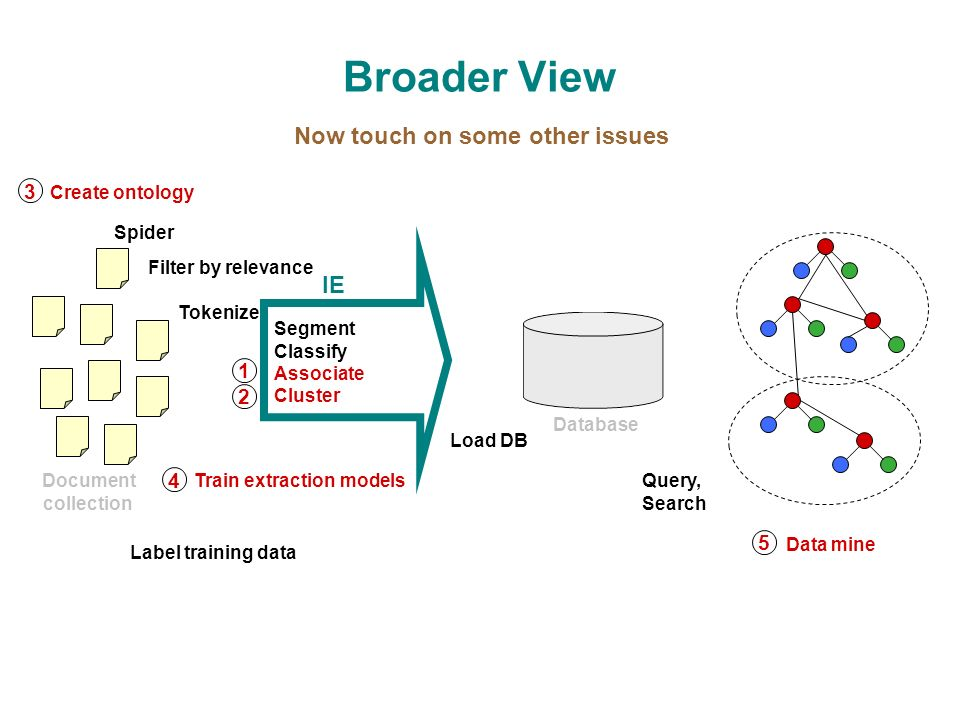 Broader View Create ontology Segment Classify Associate Cluster Load DB Spider Query, Search Data mine IE Tokenize Document collection Database Filter by relevance Label training data Train extraction models Now touch on some other issues 1 2 3 4 5