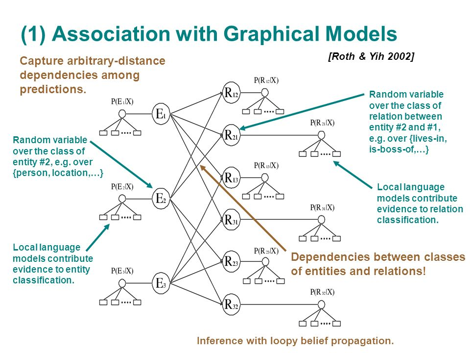 (1) Association with Graphical Models [Roth & Yih 2002] Capture arbitrary-distance dependencies among predictions.