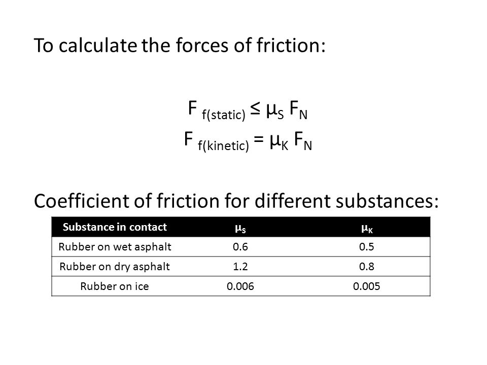 To calculate the forces of friction: F f(static) ≤ μ S F N F f(kinetic) = μ K F N Coefficient of friction for different substances: Substance in contactμSμS μKμK Rubber on wet asphalt Rubber on dry asphalt Rubber on ice