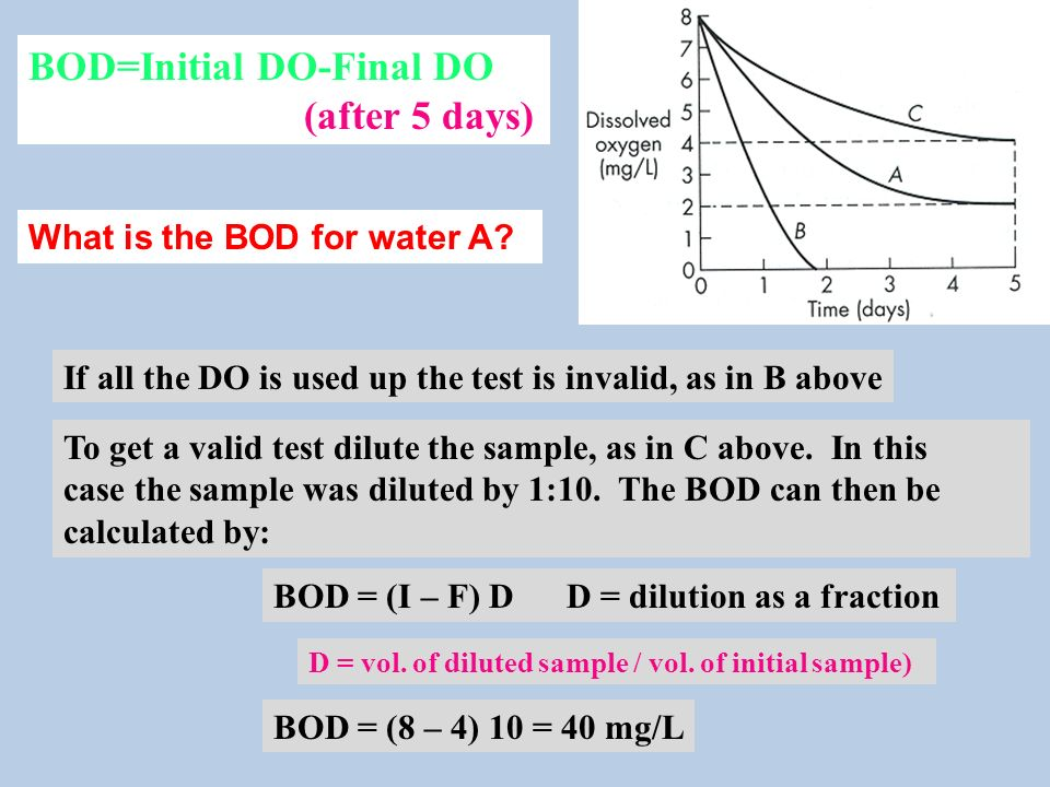 BOD=Initial DO-Final DO (after 5 days) If all the DO is used up the test is invalid, as in B above To get a valid test dilute the sample, as in C above.