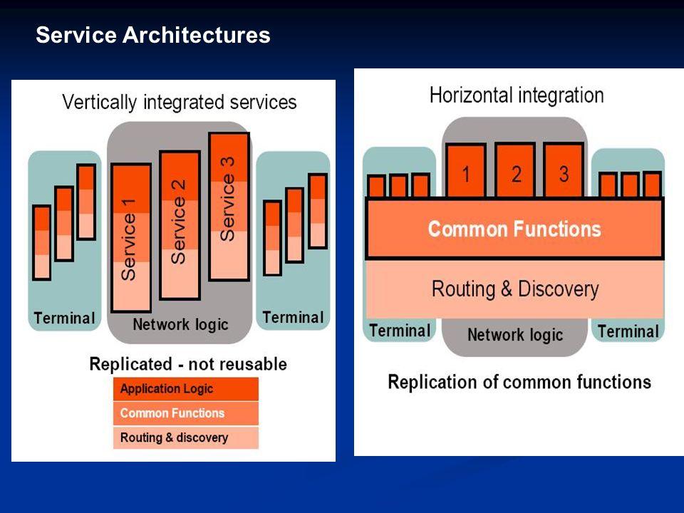 Service Architectures