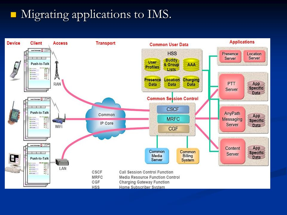 Migrating applications to IMS. Migrating applications to IMS.