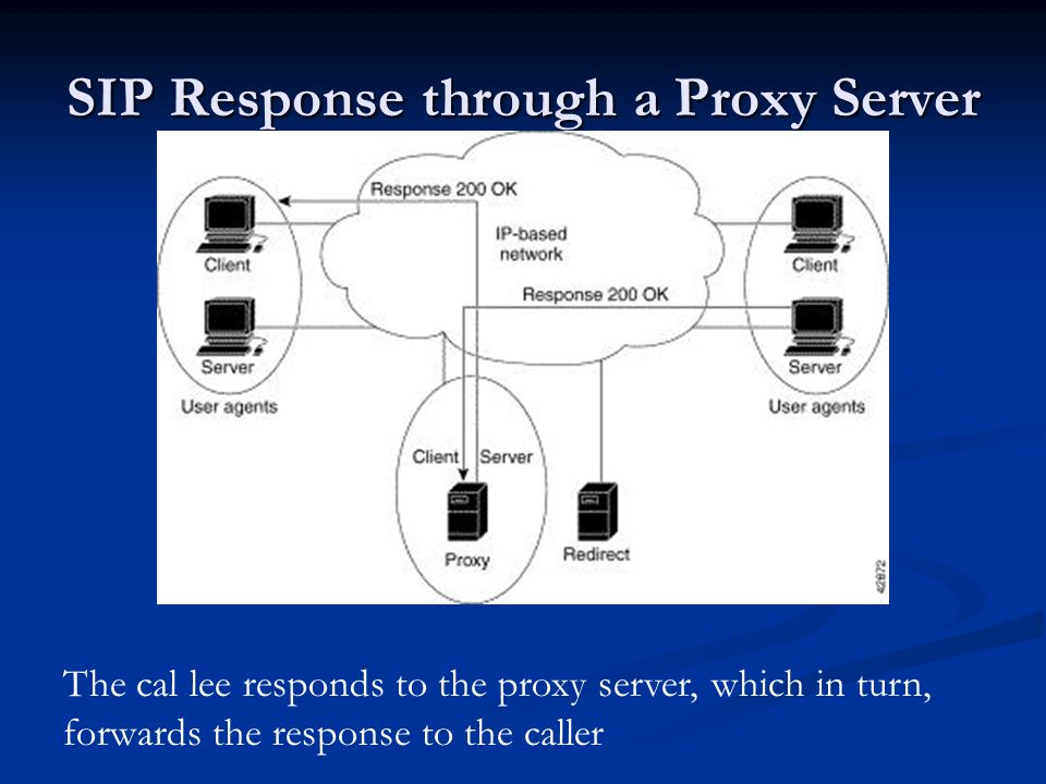 SIP Response through a Proxy Server The cal lee responds to the proxy server, which in turn, forwards the response to the caller