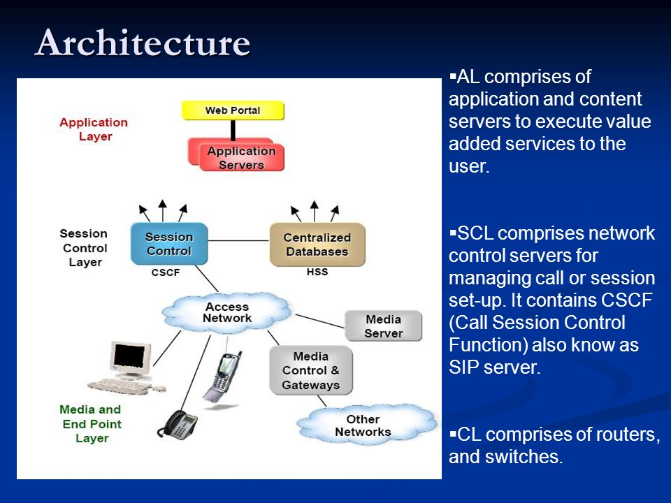 Architecture  AL comprises of application and content servers to execute value added services to the user.