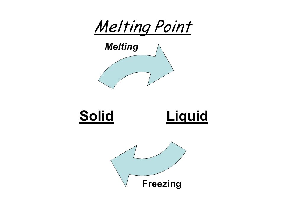 Melting Point LiquidSolid Melting Freezing