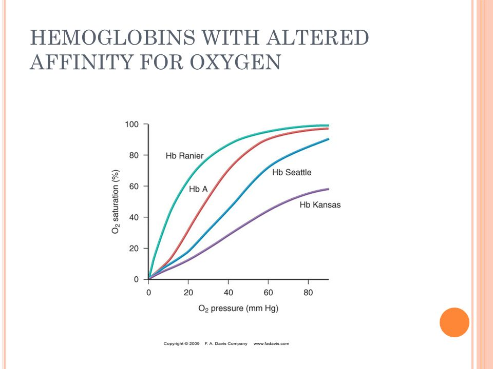 HEMOGLOBINS WITH ALTERED AFFINITY FOR OXYGEN