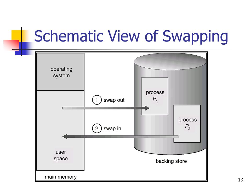 13 Schematic View of Swapping
