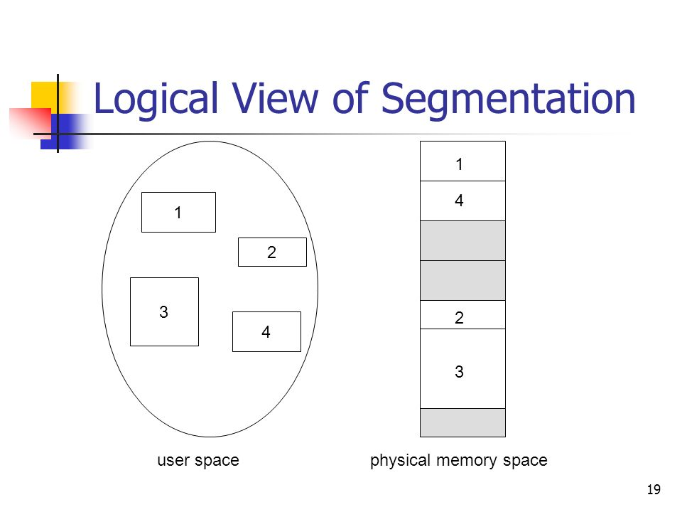 19 Logical View of Segmentation user spacephysical memory space
