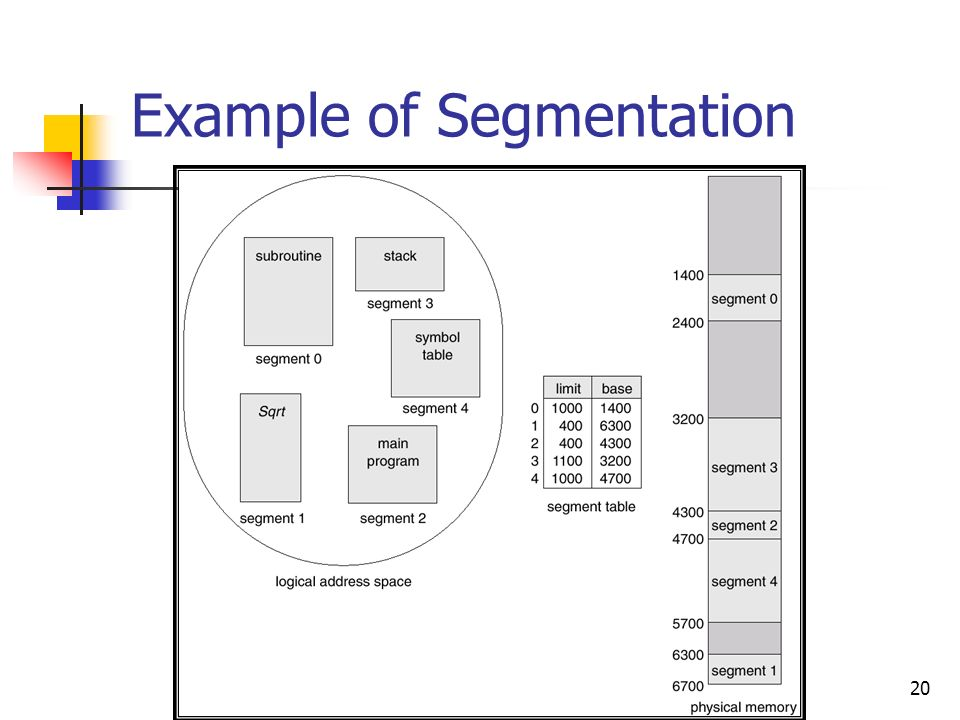 20 Example of Segmentation