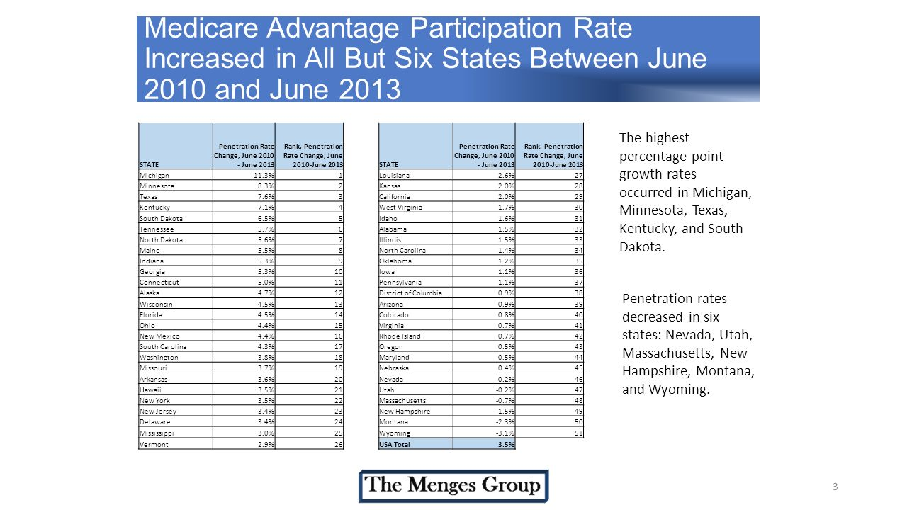 3 Medicare Advantage Participation Rate Increased in All But Six States Between June 2010 and June 2013 The highest percentage point growth rates occurred in Michigan, Minnesota, Texas, Kentucky, and South Dakota.