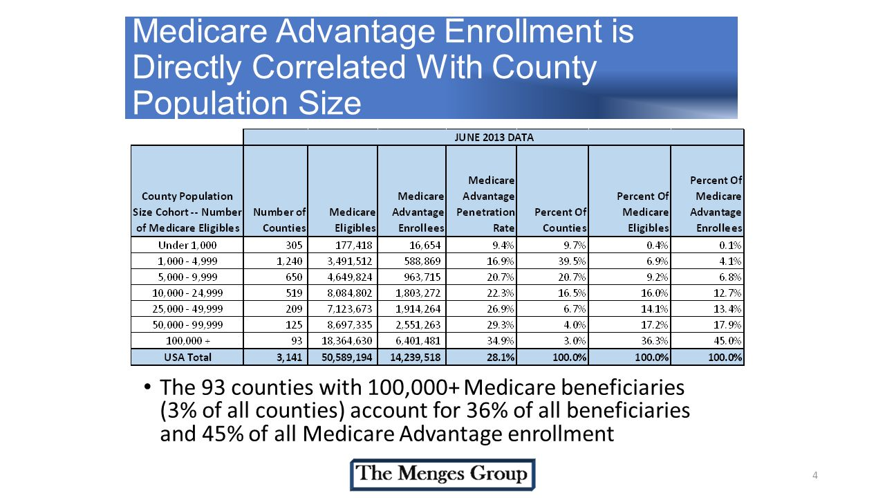 4 Medicare Advantage Enrollment is Directly Correlated With County Population Size The 93 counties with 100,000+ Medicare beneficiaries (3% of all counties) account for 36% of all beneficiaries and 45% of all Medicare Advantage enrollment