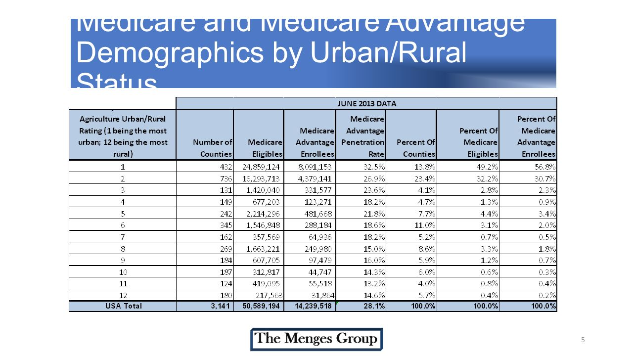 Medicare and Medicare Advantage Demographics by Urban/Rural Status 5