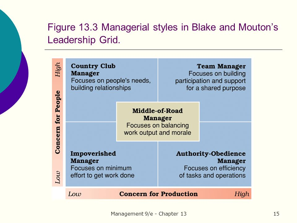 Management 9/e - Chapter 1315 Figure 13.3 Managerial styles in Blake and Mouton's Leadership Grid.