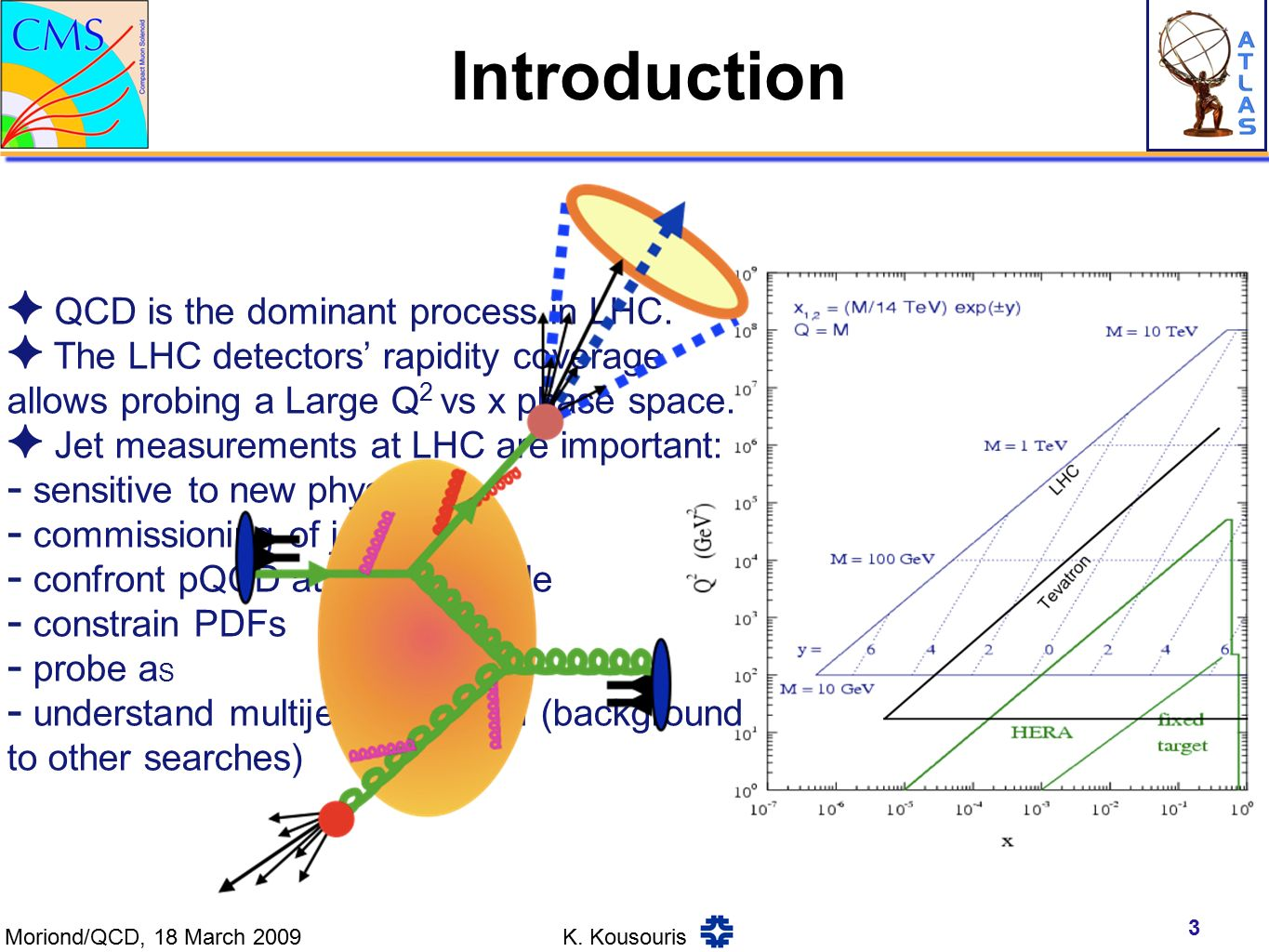 Introduction 3 ✦ QCD is the dominant process in LHC.