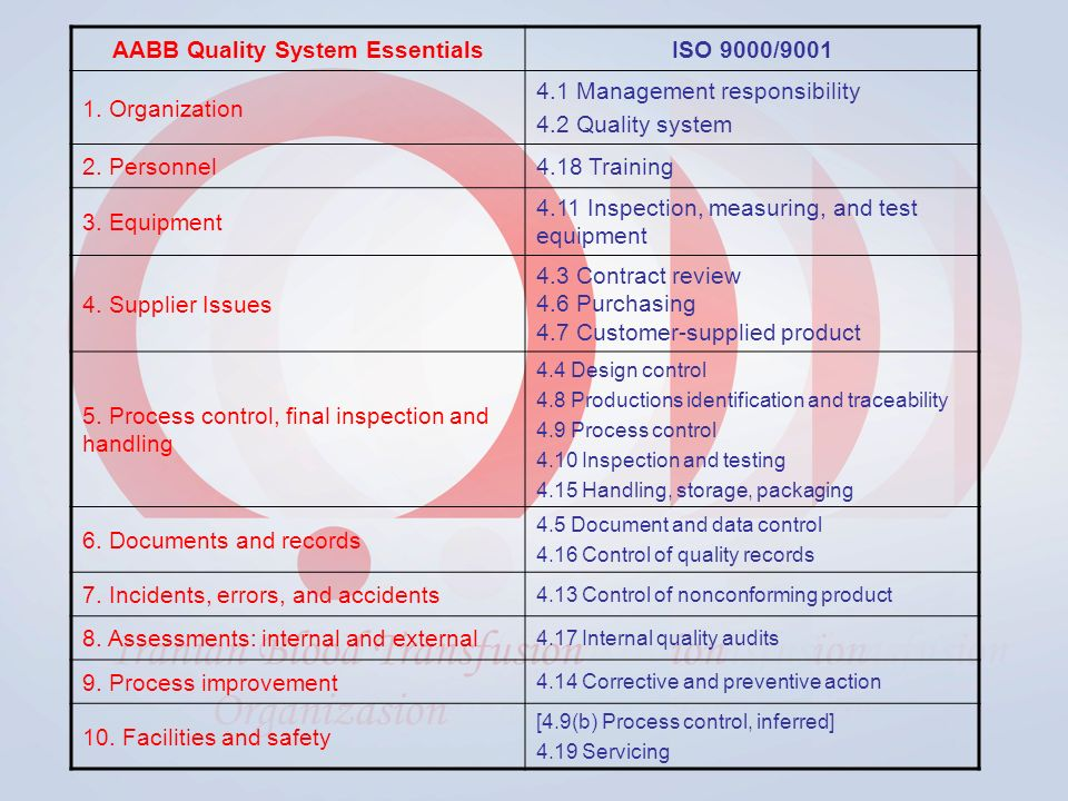AABB Quality System EssentialsISO 9000/9001 1.