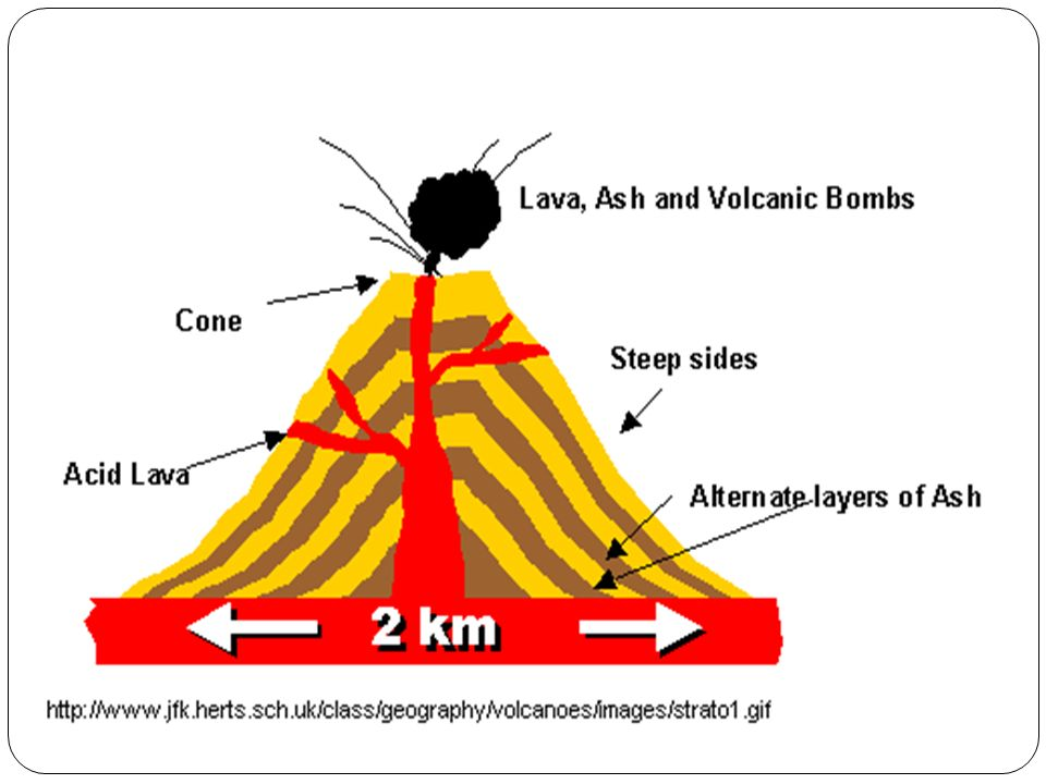 descriptive essay on volcanoes Read volcano free essay and over 88,000 other research documents volcano on one cloudless september night, i was heading to my home in.