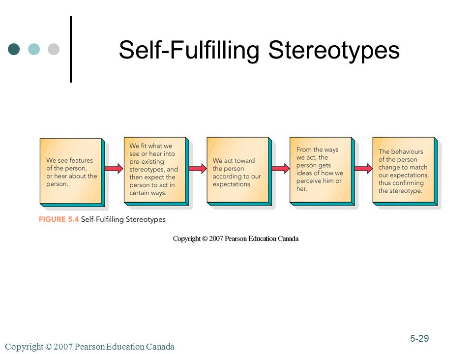 Copyright © 2007 Pearson Education Canada 5-29 Self-Fulfilling Stereotypes