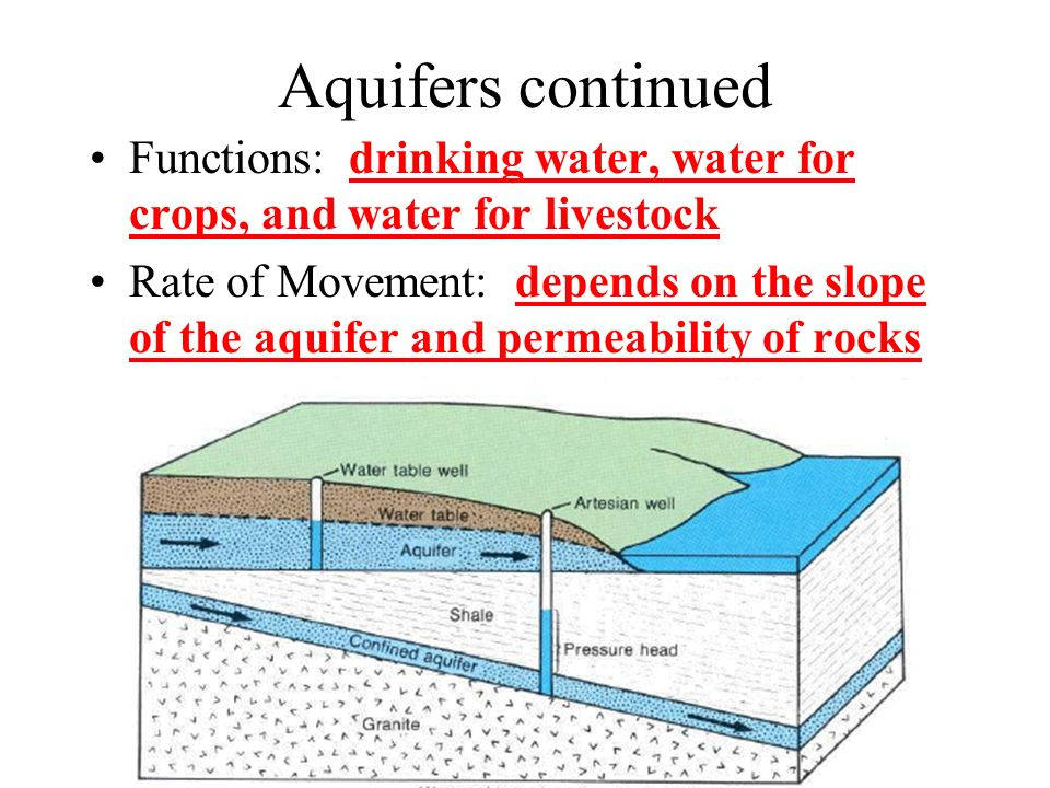 Aquifers continued Functions: drinking water, water for crops, and water for livestock Rate of Movement: depends on the slope of the aquifer and permeability of rocks