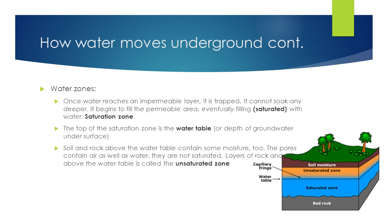 How water moves underground cont.