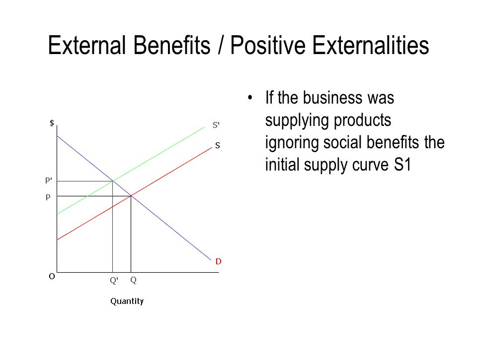 External Benefits / Positive Externalities If the business was supplying products ignoring social benefits the initial supply curve S1