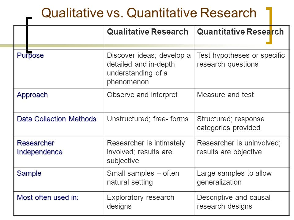 qualitative quantitative research methodology We look at how to use qualitative and quantitative research methods to your advantage and get the best insights for your campaigns find out how today.