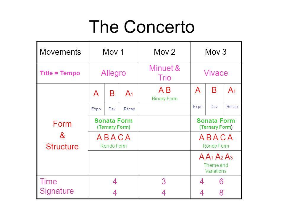 Movements The Symphony & The Concerto. The Symphony MovementsMov ...