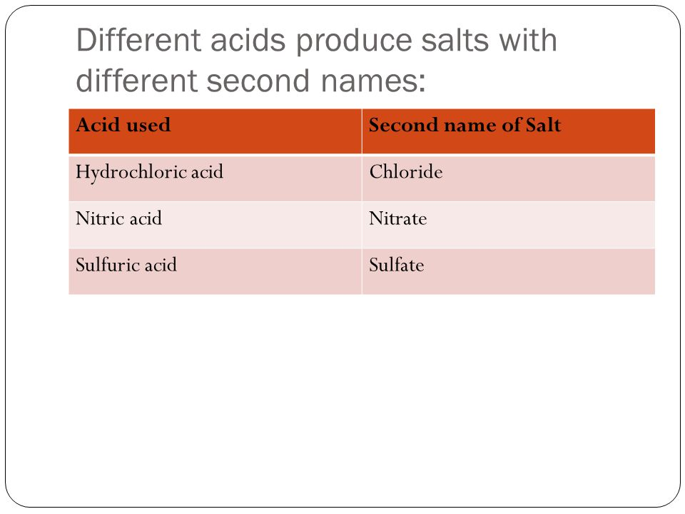 Different acids produce salts with different second names: Acid usedSecond name of Salt Hydrochloric acidChloride Nitric acidNitrate Sulfuric acidSulfate
