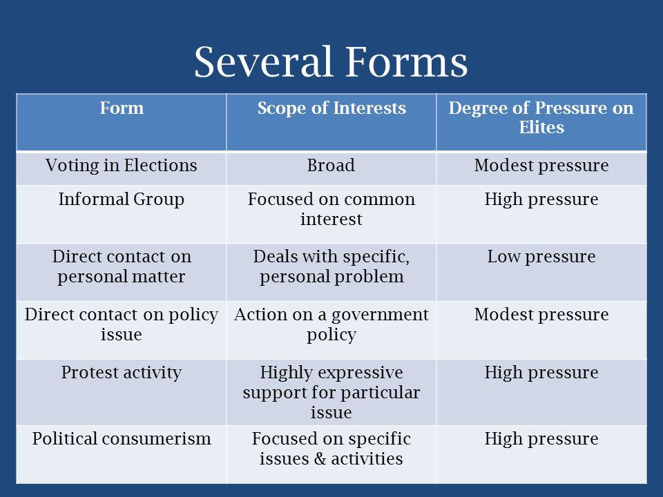 Several Forms FormScope of InterestsDegree of Pressure on Elites Voting in ElectionsBroadModest pressure Informal GroupFocused on common interest High