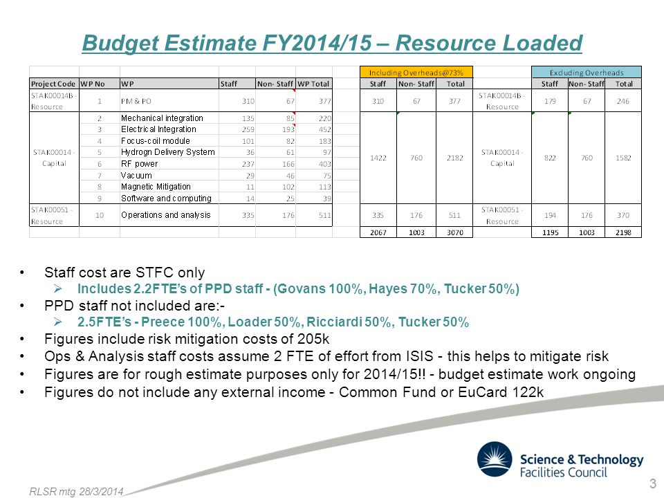 3 RLSR mtg 28/3/ Budget Estimate FY2014/15 – Resource Loaded Staff cost are STFC only  Includes 2.2FTE's of PPD staff - (Govans 100%, Hayes 70%, Tucker 50%) PPD staff not included are:-  2.5FTE's - Preece 100%, Loader 50%, Ricciardi 50%, Tucker 50% Figures include risk mitigation costs of 205k Ops & Analysis staff costs assume 2 FTE of effort from ISIS - this helps to mitigate risk Figures are for rough estimate purposes only for 2014/15!.