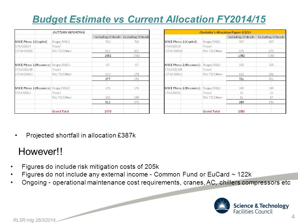 4 RLSR mtg 28/3/ Budget Estimate vs Current Allocation FY2014/15 Projected shortfall in allocation £387k Figures do include risk mitigation costs of 205k Figures do not include any external income - Common Fund or EuCard ~ 122k Ongoing - operational maintenance cost requirements, cranes, AC, chillers compressors etc However!!