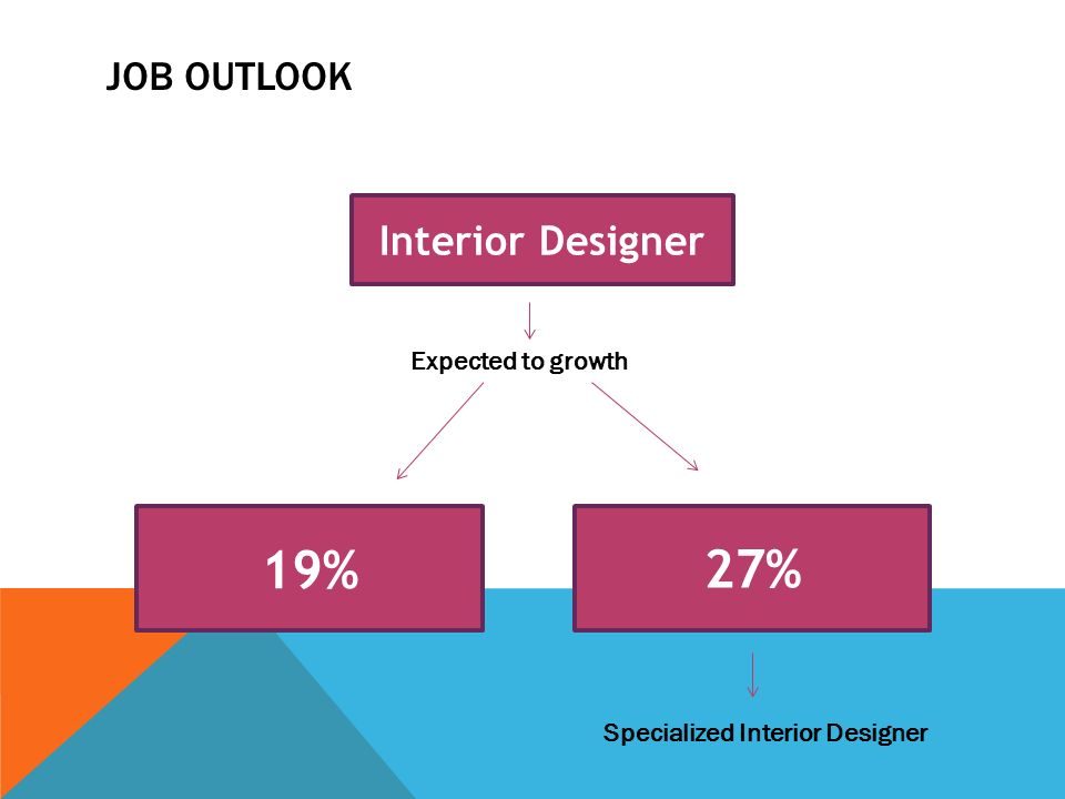 9 27 Interior Designer 19 Expected To Growth Specialized