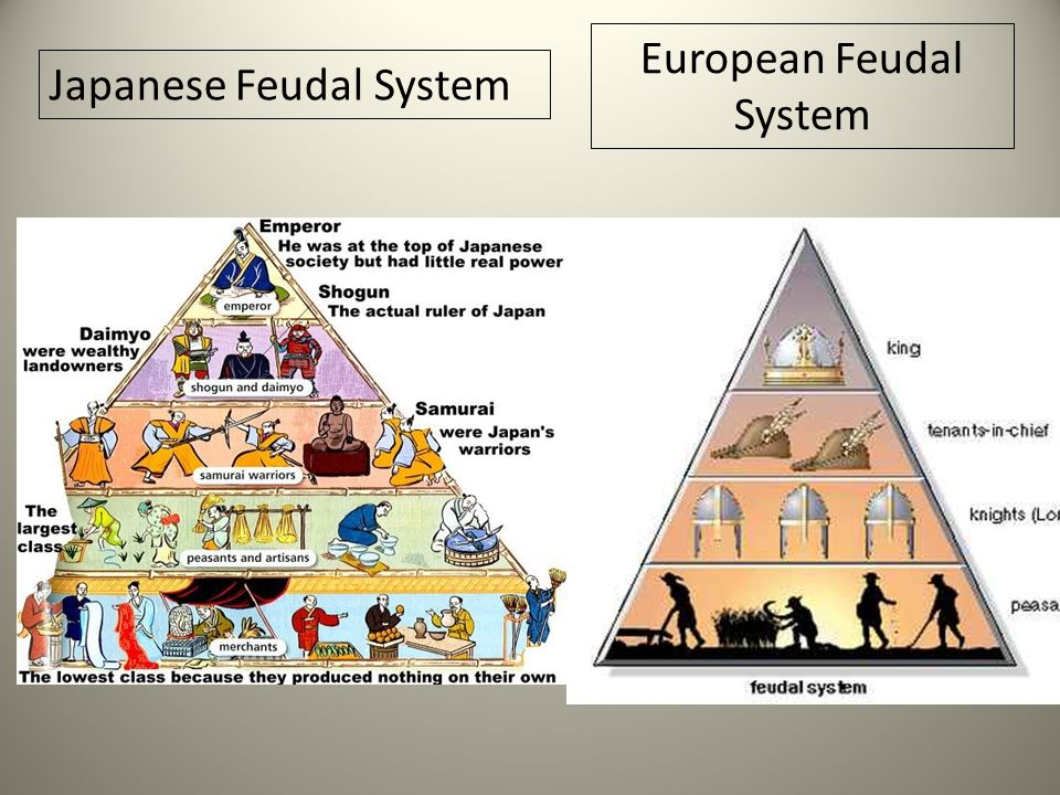 feudal economic system Role in economic history: kinship production, feudalism, capitalism, slavery, and socialism natural capitalism, a relatively recent economic system.