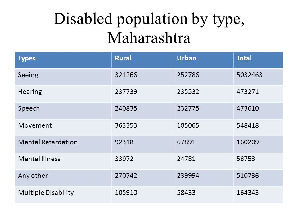 Disabled population by type, Maharashtra TypesRuralUrbanTotal Seeing3212662527865032463 Hearing237739235532473271 Speech240835232775473610 Movement363353185065548418 Mental Retardation9231867891160209 Mental Illness339722478158753 Any other270742239994510736 Multiple Disability10591058433164343
