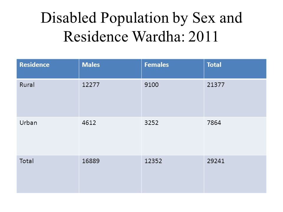 Disabled Population by Sex and Residence Wardha: 2011 ResidenceMalesFemalesTotal Rural12277910021377 Urban461232527864 Total168891235229241