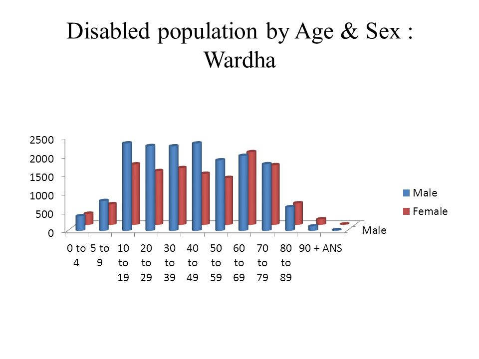 Disabled population by Age & Sex : Wardha