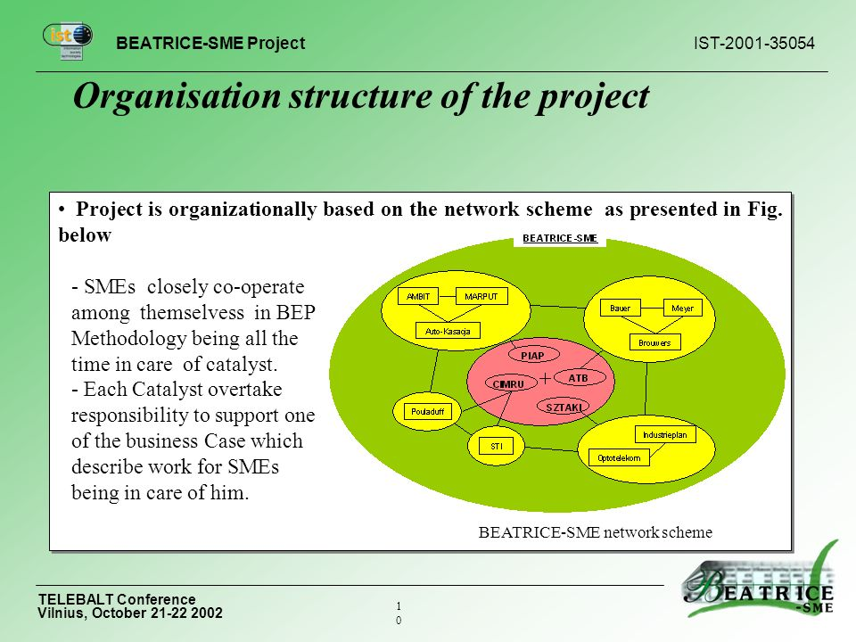 BEATRICE-SME Project IST TELEBALT Conference Vilnius, October Project is organizationally based on the network scheme as presented in Fig.