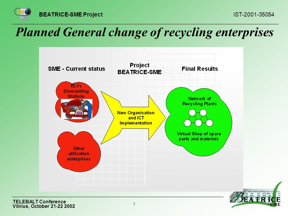 BEATRICE-SME Project IST TELEBALT Conference Vilnius, October Planned General change of recycling enterprises