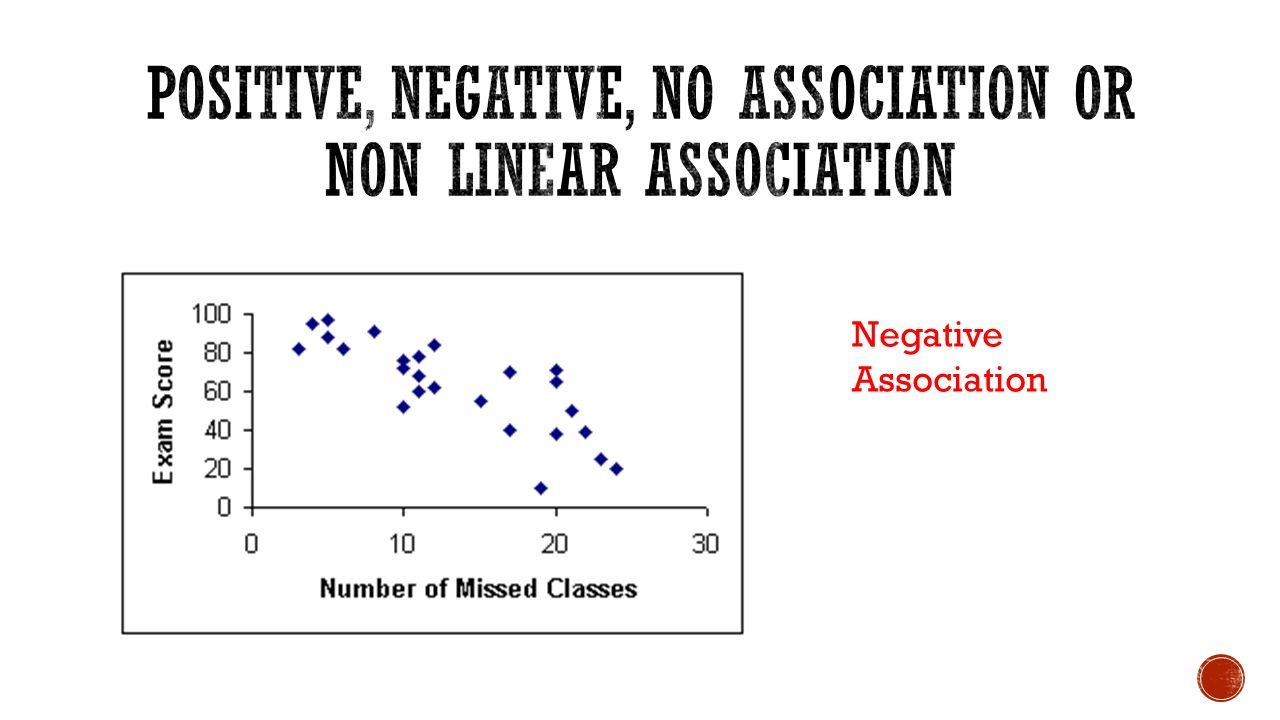 Negative Association