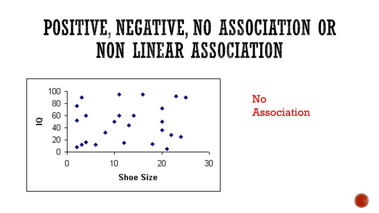 No Association