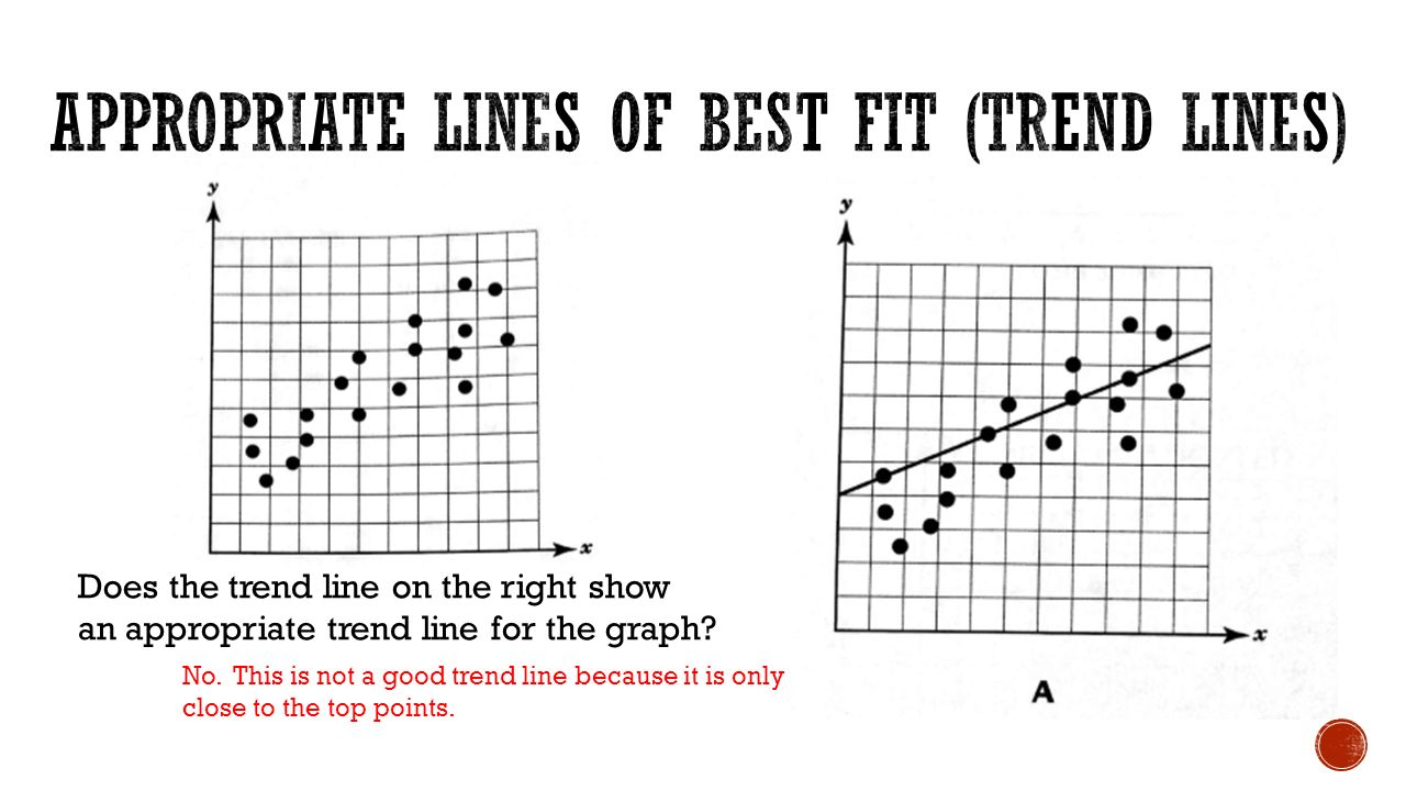 Does the trend line on the right show an appropriate trend line for the graph.