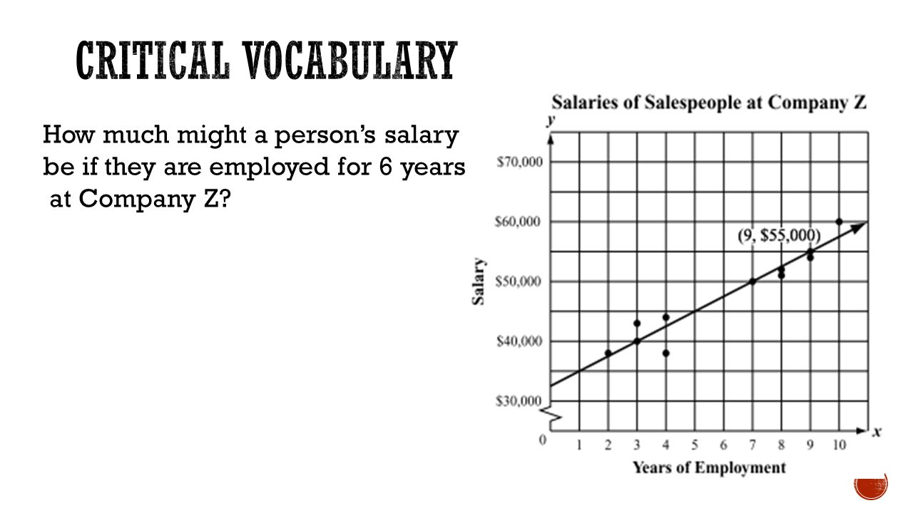 How much might a person's salary be if they are employed for 6 years at Company Z