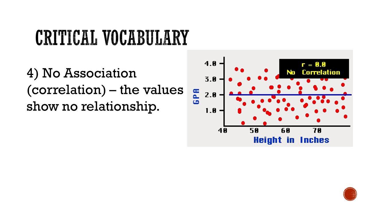 4) No Association (correlation) – the values show no relationship.