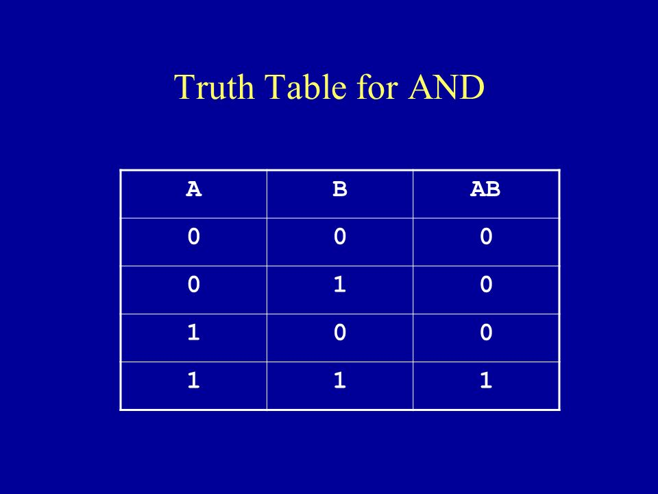 Truth Table for AND ABAB