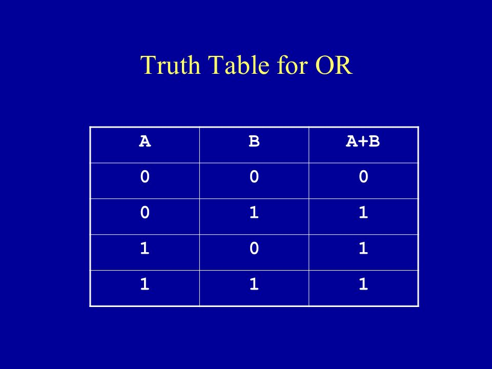 Truth Table for OR ABA+B